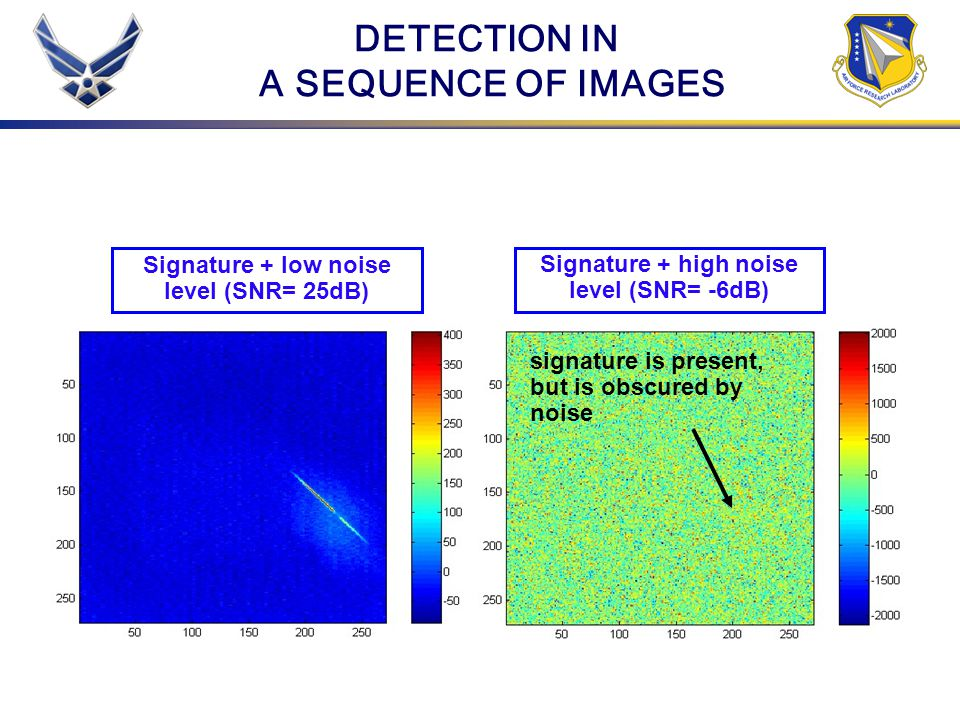 DETECTION IN A SEQUENCE OF IMAGES Signature + low noise level (SNR= 25dB) Signature + high noise level (SNR= -6dB) signature is present, but is obscur