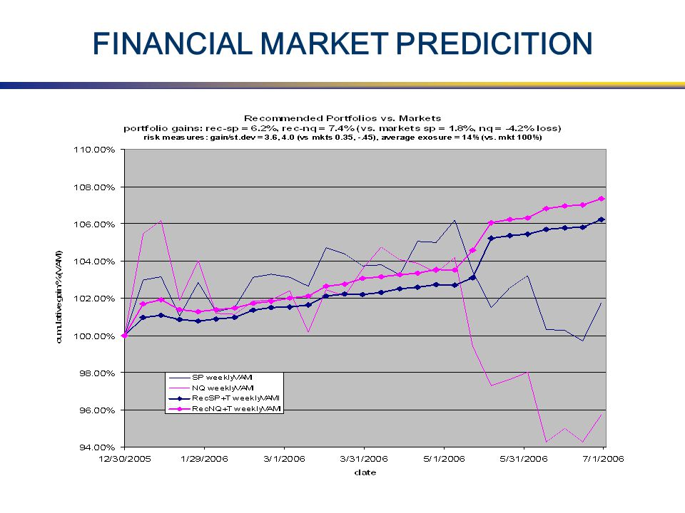 FINANCIAL MARKET PREDICITION