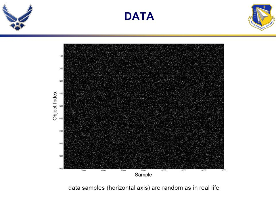 DATA data samples (horizontal axis) are random as in real life