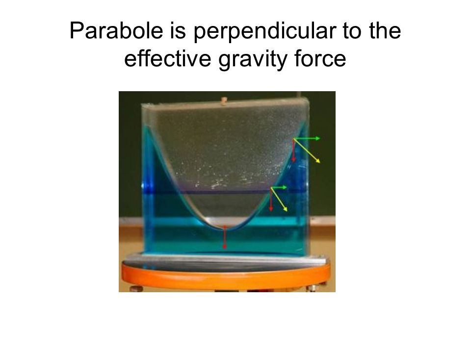 Parabole is perpendicular to the effective gravity force