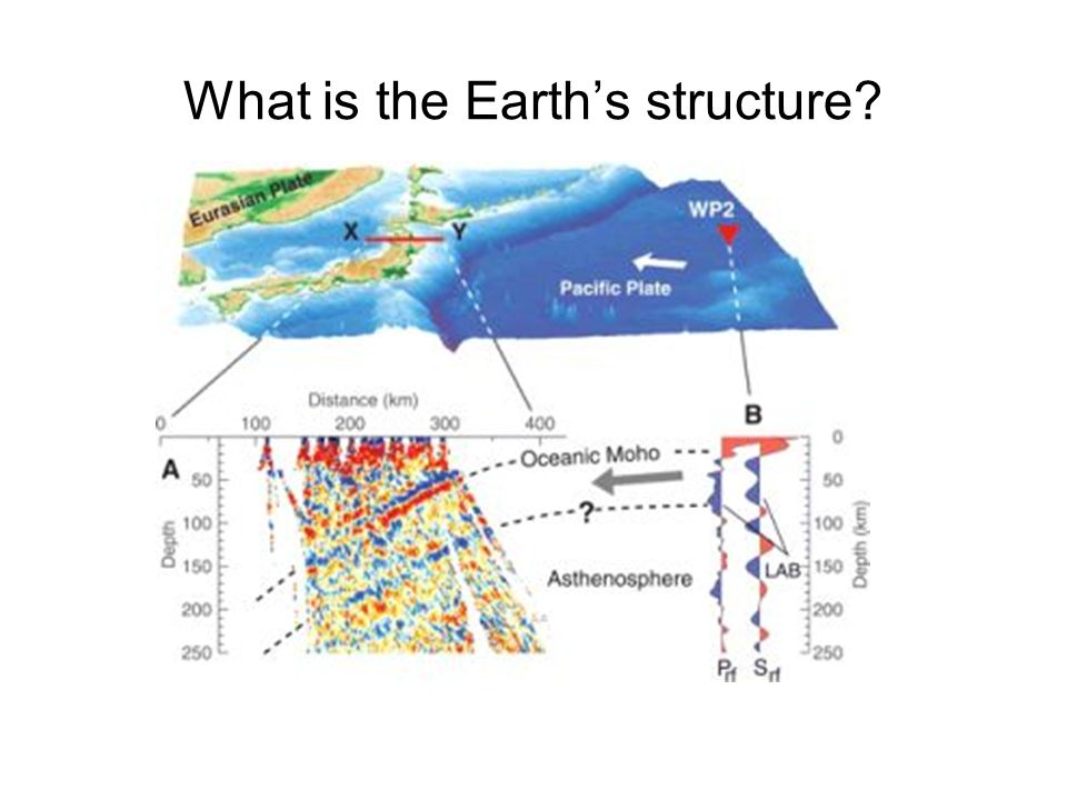 What is the Earth's structure?