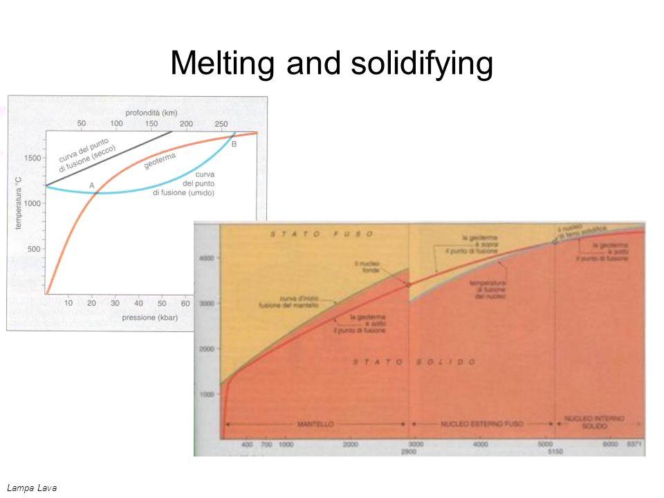 Melting and solidifying Lampa Lava