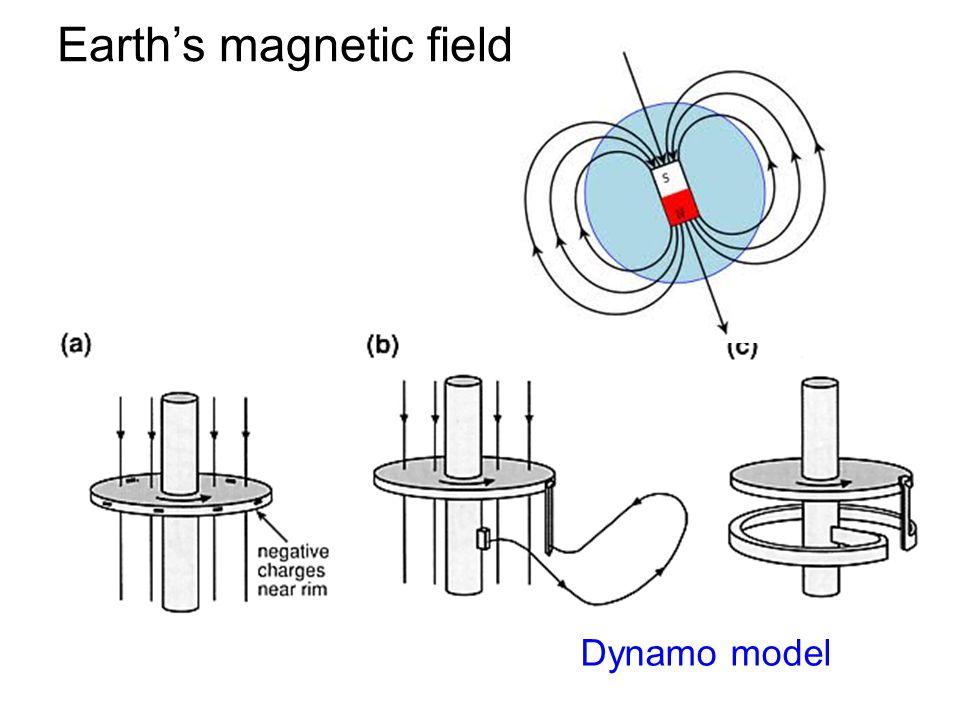 Earth's magnetic field Dynamo model