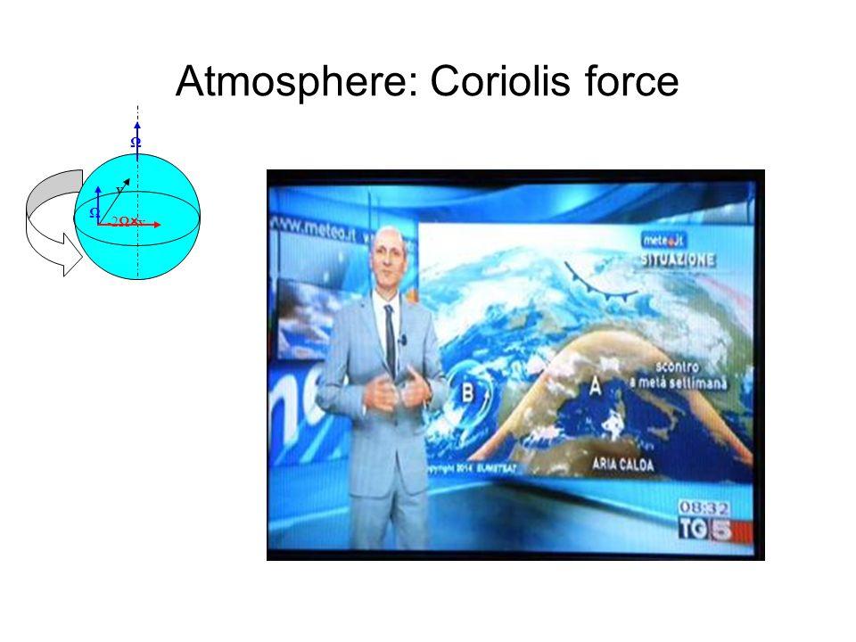 Atmosphere: Coriolis force Ω v -2Ω×v Ω