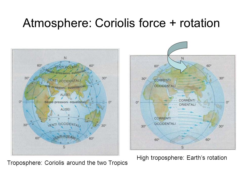 Atmosphere: Coriolis force + rotation High troposphere: Earth's rotation Troposphere: Coriolis around the two Tropics