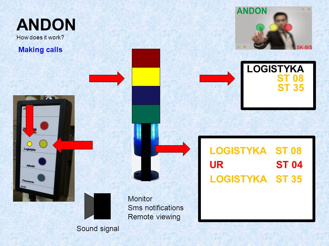 LOGISTYKA ST 08 LOGISTYKA LOGISTYKA ST 08 ST 08 UR ST 04 Making calls Sound signal ST 35 LOGISTYKA ST 35 Monitor Sms notifications Remote viewing ANDO