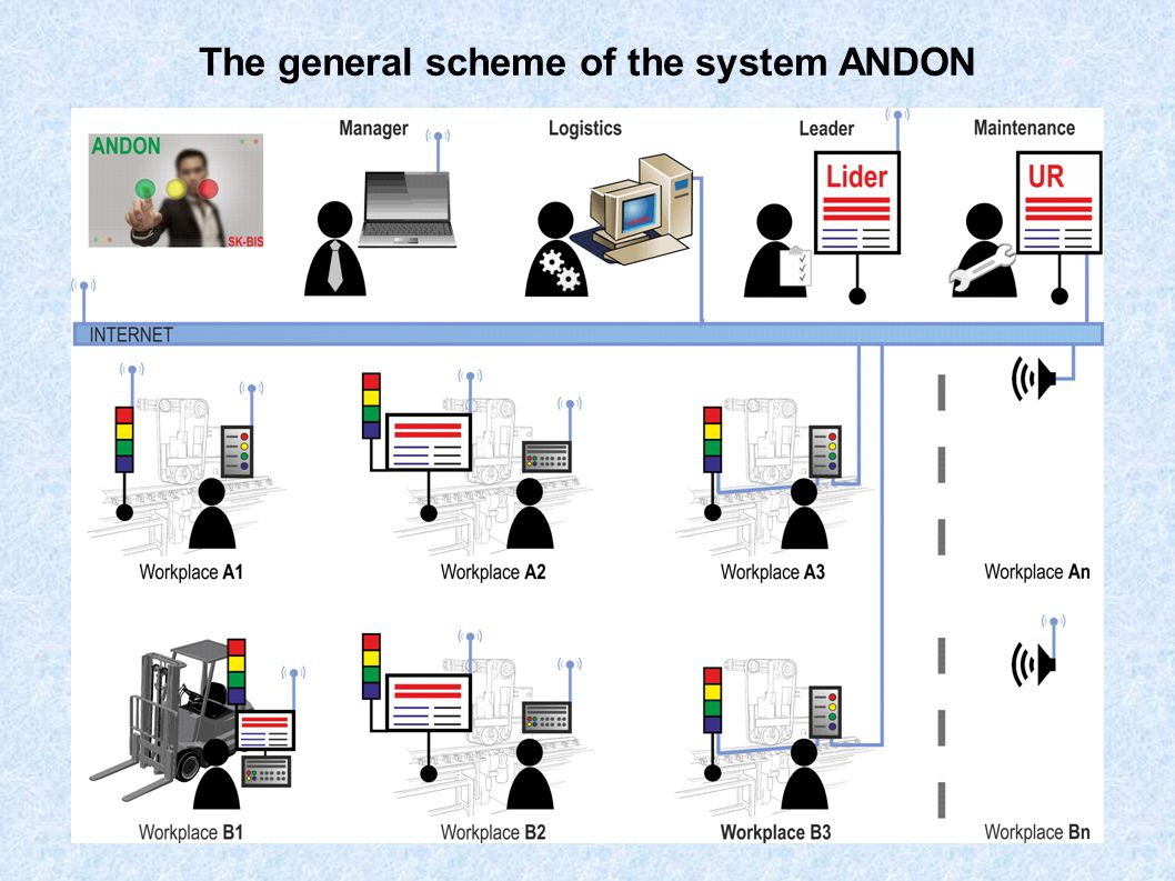 Our ANDON system consists of the following elements : bench terminals information boards (large LED boards) monitors voice messaging system software ANDON Western technology, polish idea.