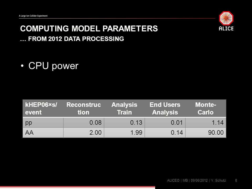 COMPUTING MODEL PARAMETERS … FROM 2012 DATA PROCESSING CPU power ALICE© | MB | 09/06/2012 | Y.