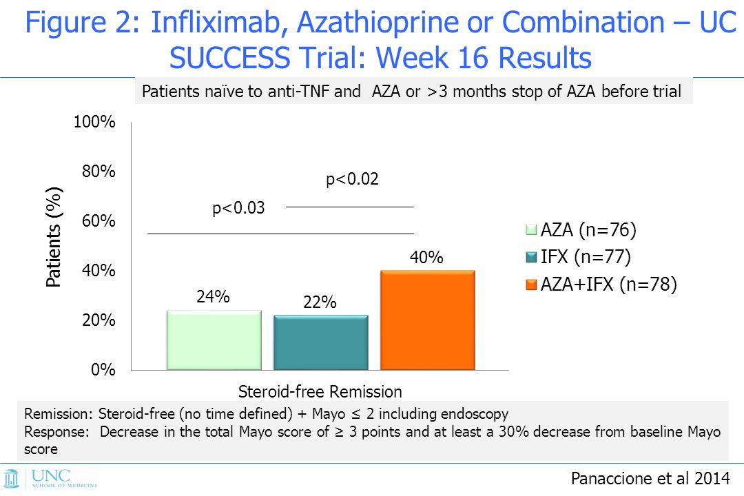 Figure 2: Infliximab, Azathioprine or Combination – UC SUCCESS Trial: Week 16 Results Panaccione et al 2014 Patients (%) Remission: Steroid-free (no time defined) + Mayo ≤ 2 including endoscopy Response: Decrease in the total Mayo score of ≥ 3 points and at least a 30% decrease from baseline Mayo score Patients naïve to anti-TNF and AZA or >3 months stop of AZA before trial p<0.02 p<0.03
