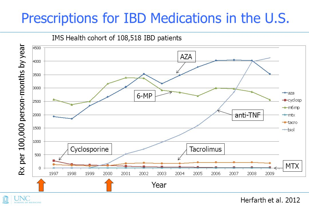Rx per 100,000 person-months by year Year IMS Health cohort of 108,518 IBD patients anti-TNF AZA 6-MP MTX Prescriptions for IBD Medications in the U.S.