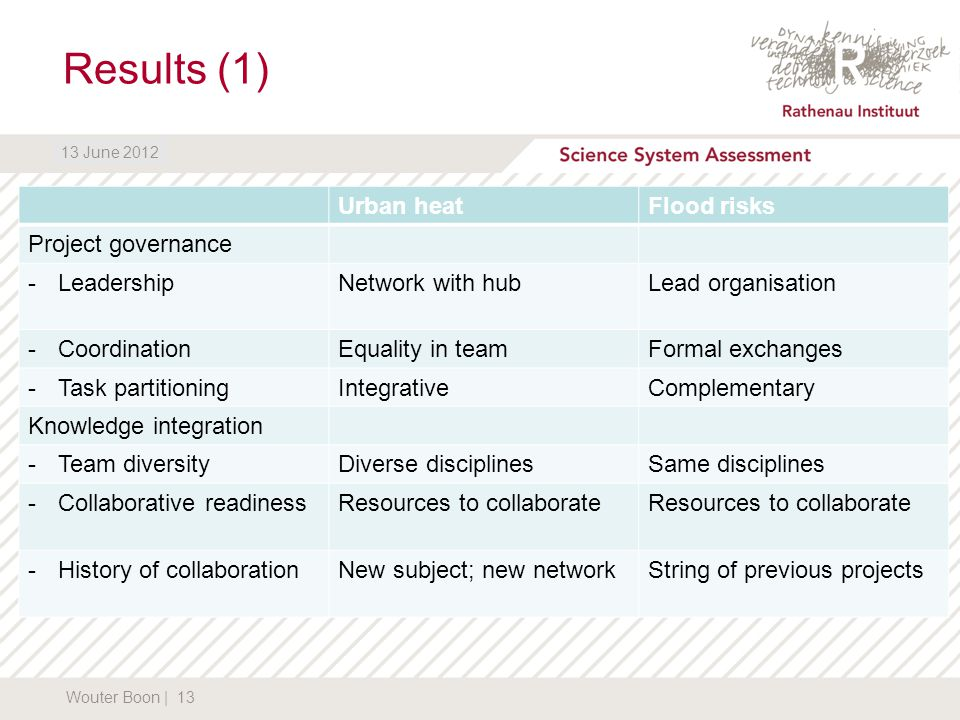 DATUM13 June 2012 Results (1) Wouter Boon | 13 13 June 2012 Urban heatFlood risks Project governance -LeadershipNetwork with hubLead organisation -CoordinationEquality in teamFormal exchanges -Task partitioningIntegrativeComplementary Knowledge integration -Team diversityDiverse disciplinesSame disciplines -Collaborative readinessResources to collaborate -History of collaborationNew subject; new networkString of previous projects