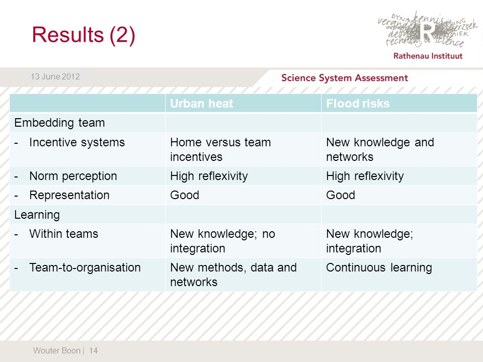 DATUM13 June 2012 Results (2) Wouter Boon | 14 13 June 2012 Urban heatFlood risks Embedding team -Incentive systemsHome versus team incentives New knowledge and networks -Norm perceptionHigh reflexivity -RepresentationGood Learning -Within teamsNew knowledge; no integration New knowledge; integration -Team-to-organisationNew methods, data and networks Continuous learning