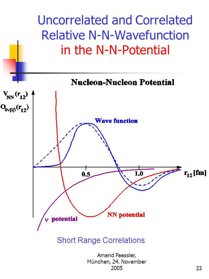Amand Faessler, München, 24. November 200532 Uncorrelated and Correlated Relative N-N-Wavefunction in the N-N-Potential Short Range Correlations