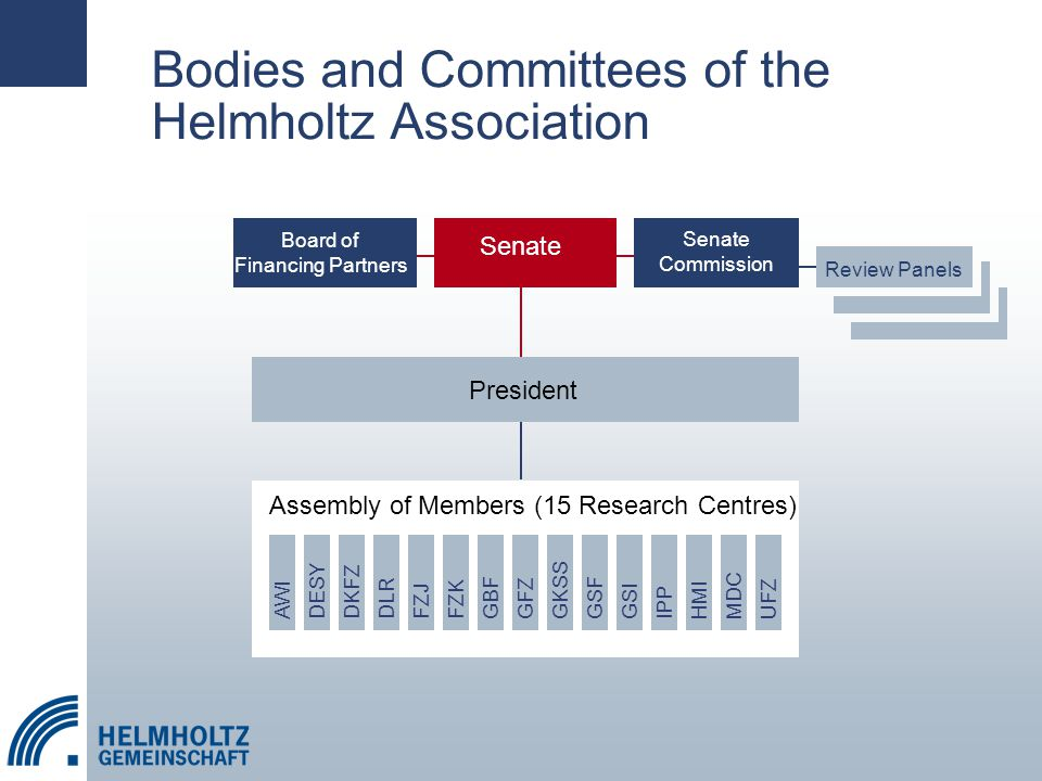 Bodies and Committees of the Helmholtz Association GSI HMI MDCUFZIPPFZKGBFGKSSGSF GFZDKFZ FZJAWIDESYDLR Assembly of Members (15 Research Centres) President Senate Board of Financing Partners Senate Commission Review Panels