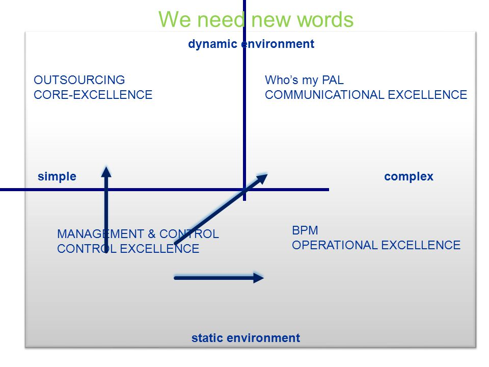 OUTSOURCING CORE-EXCELLENCE BPM OPERATIONAL EXCELLENCE Who's my PAL COMMUNICATIONAL EXCELLENCE MANAGEMENT & CONTROL CONTROL EXCELLENCE simplecomplex dynamic environment static environment We need new words