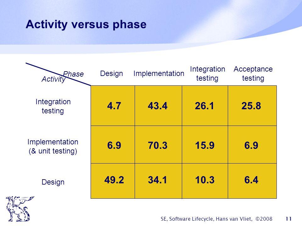 SE, Software Lifecycle, Hans van Vliet, ©2008 11 Activity versus phase Design Implementation Integration testing Acceptance testing Integration testing Implementation (& unit testing) Design Phase Activity 4.7 6.9 49.2 43.4 70.3 34.1 26.1 15.9 10.3 25.8 6.9 6.4