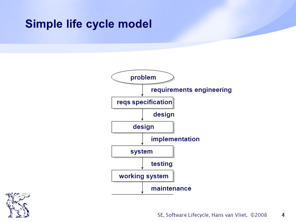 SE, Software Lifecycle, Hans van Vliet, ©2008 35 Differences for size  Agile: smaller teams and products  Heavyweight: larger teams and products
