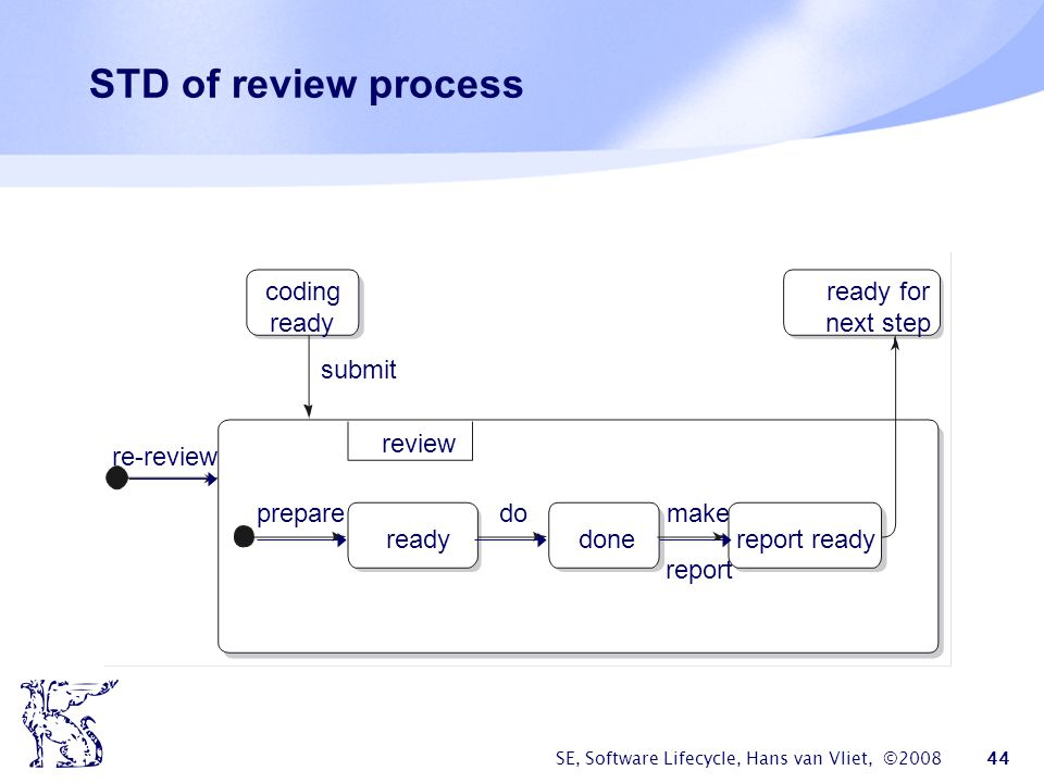 SE, Software Lifecycle, Hans van Vliet, ©2008 44 STD of review process coding ready ready for next step submit re-review review prepare ready do done make report report ready