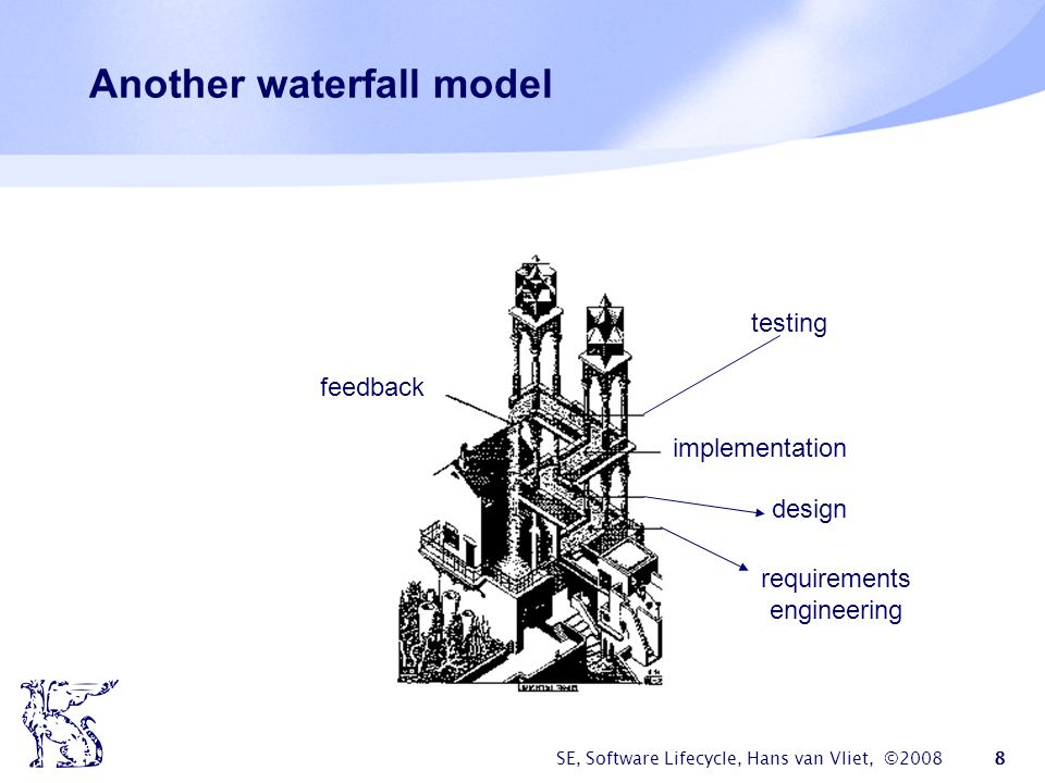 SE, Software Lifecycle, Hans van Vliet, ©2008 8 Another waterfall model testing implementation design requirements engineering feedback