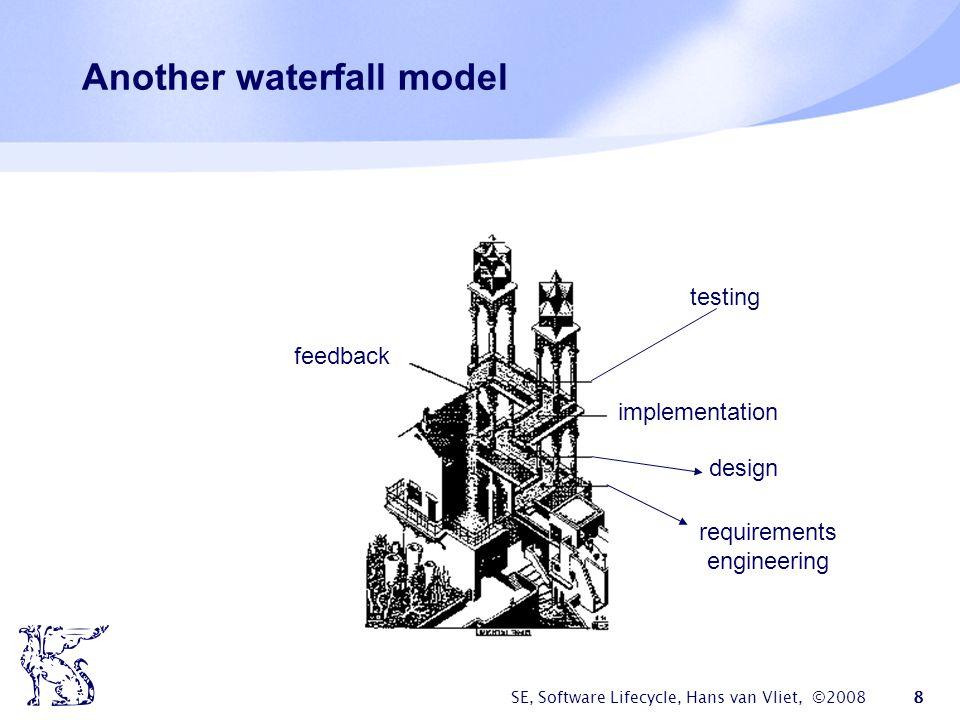 SE, Software Lifecycle, Hans van Vliet, ©2008 39 Essence of MDA  Platform Independent Model (PIM)  Model transformation and refinement  Resulting in a Platform Specific Model (PSM)