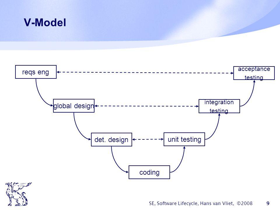 SE, Software Lifecycle, Hans van Vliet, ©2008 9 V-Model reqs eng det. design global design coding unit testing integration testing acceptance testing