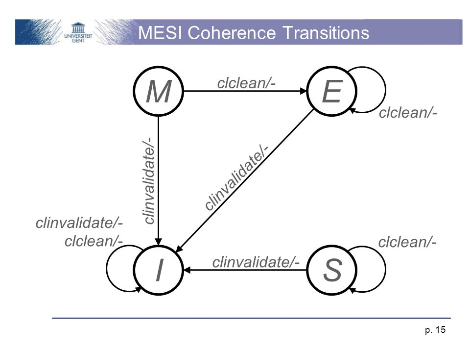 MESI Coherence Transitions p.