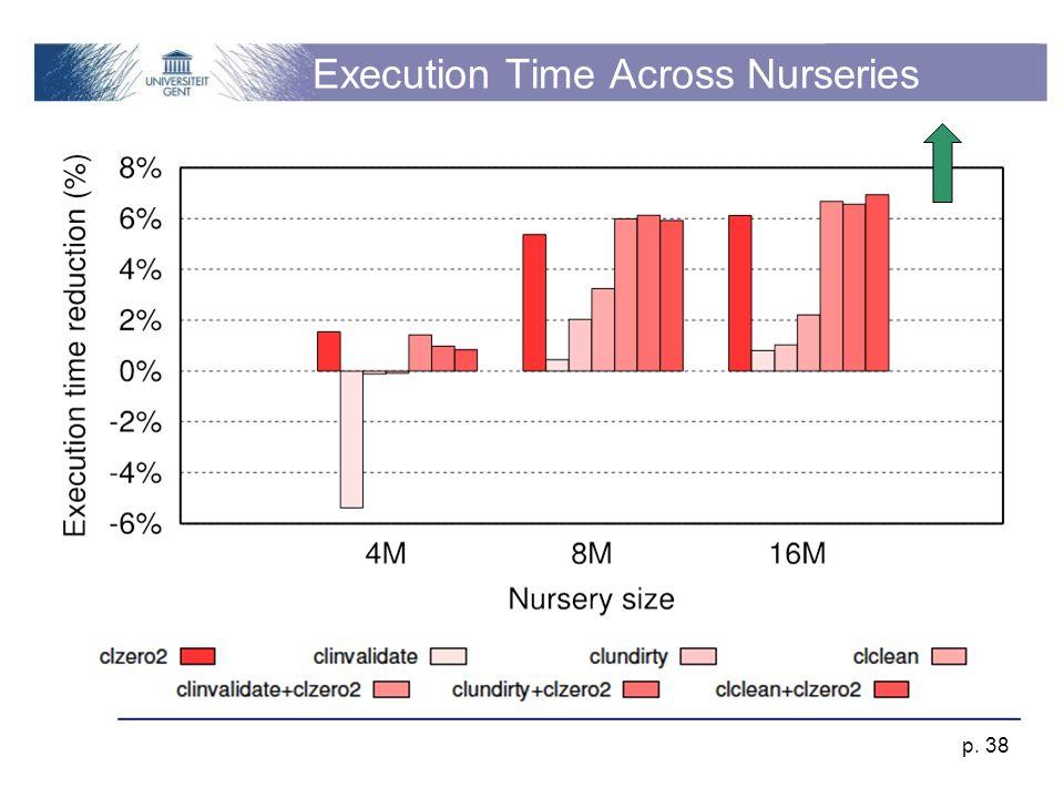 Execution Time Across Nurseries p. 38