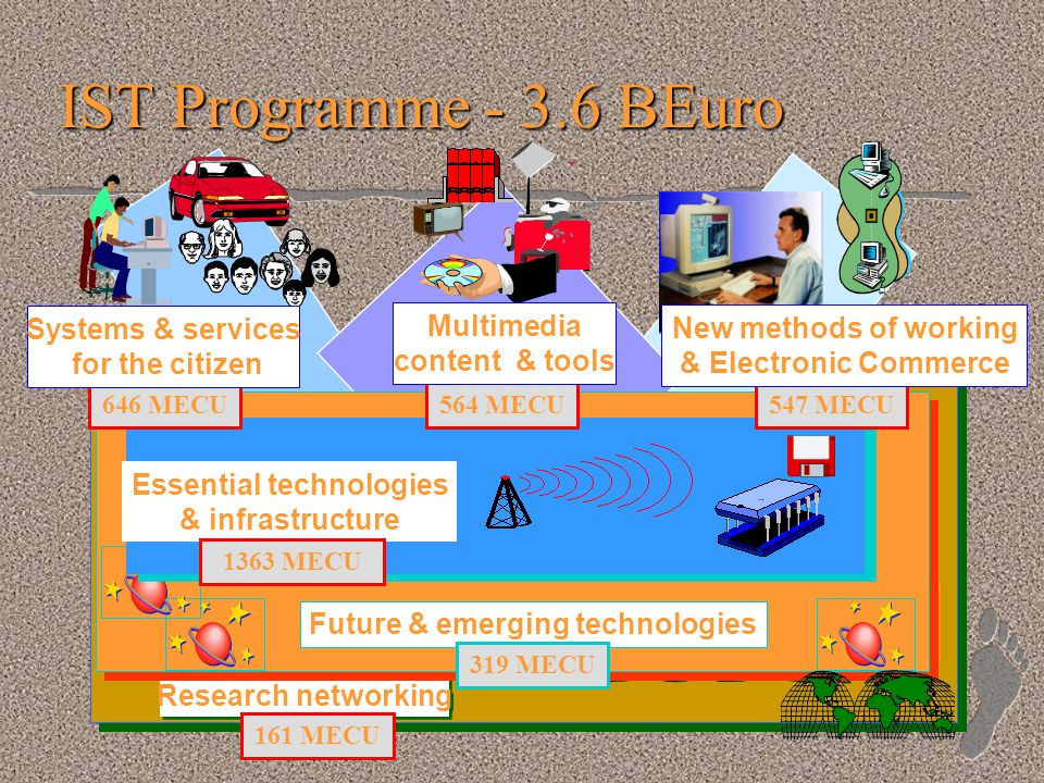 Research networking IST Programme - 3.6 BEuro 161 MECU Future & emerging technologies 319 MECU Essential technologies & infrastructure 1363 MECU 646 MECU564 MECU547 MECU Multimedia content & tools Systems & services for the citizen New methods of working & Electronic Commerce