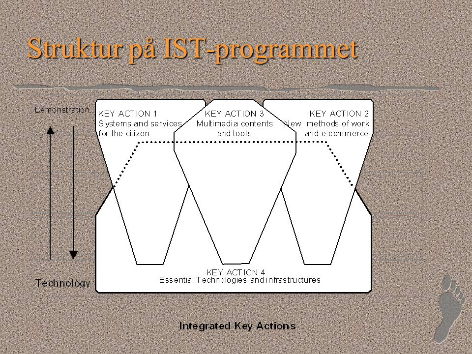 CompNet - Action Lines l Centre of gravity –III.3.1 Open platforms and tools for personalised learning l AL also included –III.2.1 Content Management and personalisation –The Flexible University –II.2.2 Team Work –IV.3.3 Component based software engineering