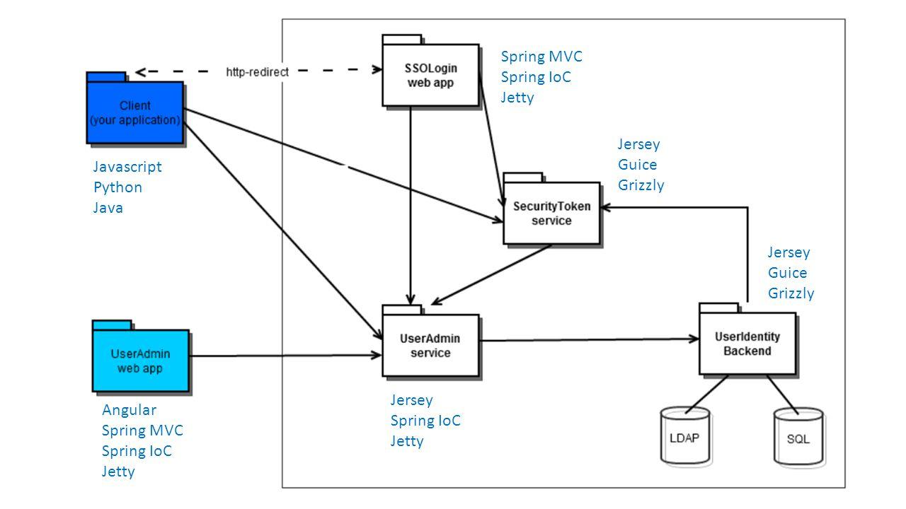 Jersey Guice Grizzly Jersey Guice Grizzly Spring MVC Spring IoC Jetty Jersey Spring IoC Jetty Angular Spring MVC Spring IoC Jetty Javascript Python Ja