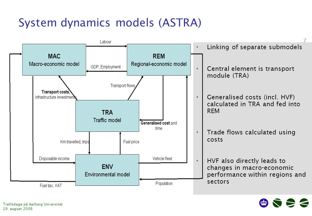 Trafikdage på Aalborg Universitet 29. august 2006 7 System dynamics models (ASTRA) Linking of separate submodels Central element is transport module (