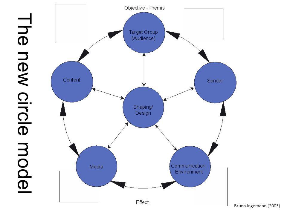 Bruno Ingemann (2003) The new circle model