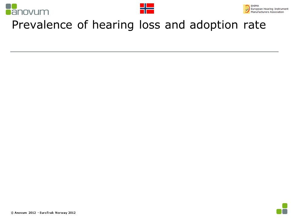 Prevalence of hearing loss and adoption rate © Anovum 2012 - EuroTrak Norway 2012