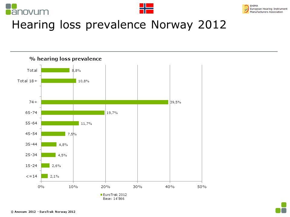 Hearing loss prevalence Norway 2012 % hearing loss prevalence © Anovum 2012 - EuroTrak Norway 2012