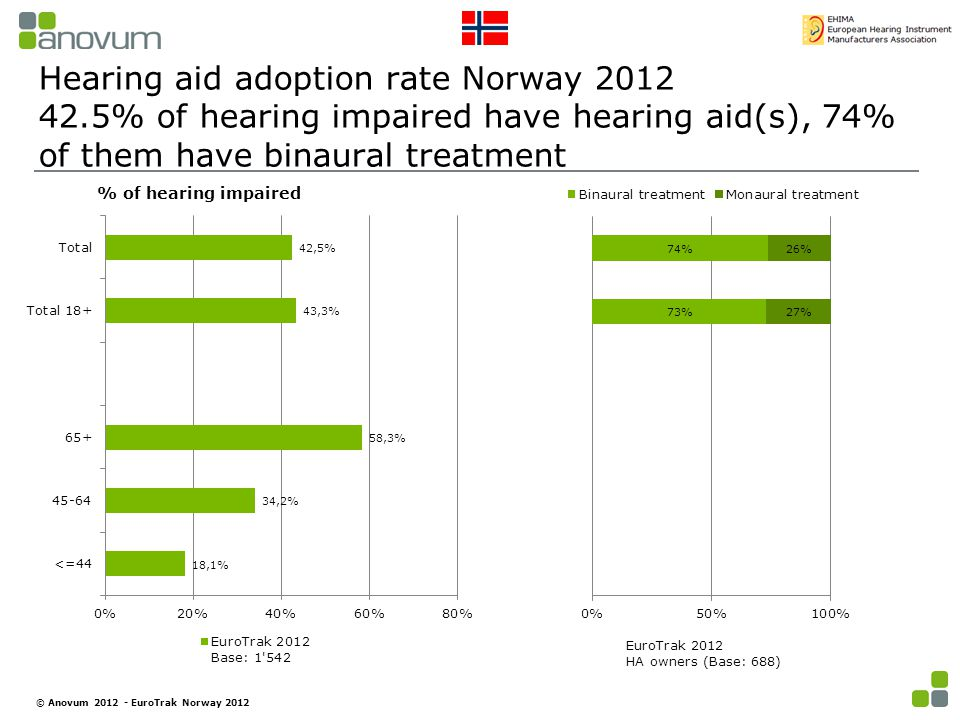 Hearing aid adoption rate Norway 2012 42.5% of hearing impaired have hearing aid(s), 74% of them have binaural treatment % of hearing impaired EuroTrak 2012 HA owners (Base: 688) © Anovum 2012 - EuroTrak Norway 2012