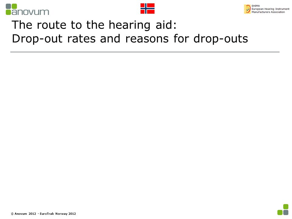 The route to the hearing aid: Drop-out rates and reasons for drop-outs © Anovum 2012 - EuroTrak Norway 2012