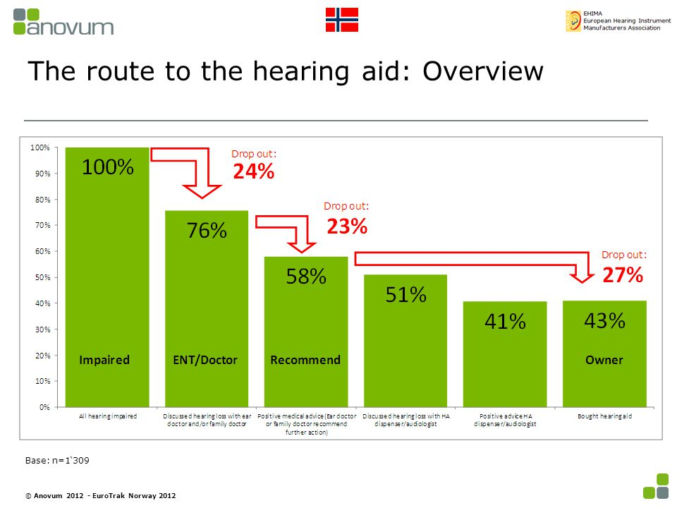 The route to the hearing aid: Overview Base: n=1'309 © Anovum 2012 - EuroTrak Norway 2012