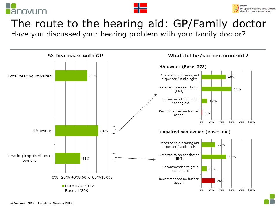 The route to the hearing aid: GP/Family doctor Have you discussed your hearing problem with your family doctor.