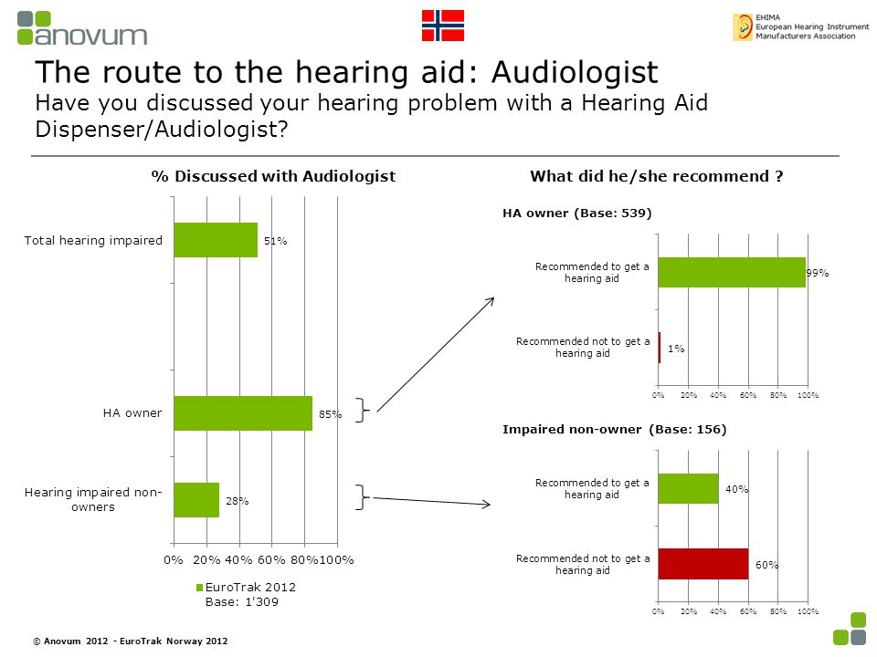The route to the hearing aid: Audiologist Have you discussed your hearing problem with a Hearing Aid Dispenser/Audiologist.