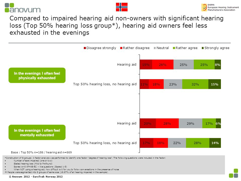 Compared to impaired hearing aid non-owners with significant hearing loss (Top 50% hearing loss group*), hearing aid owners feel less exhausted in the evenings Base : Top 50% n=186 / hearing aid n=669 In the evenings I often feel physically exhausted In the evenings I often feel mentally exhausted *Construction of 6-groups: A factor analysis was performed to identify one factor degree of hearing loss .