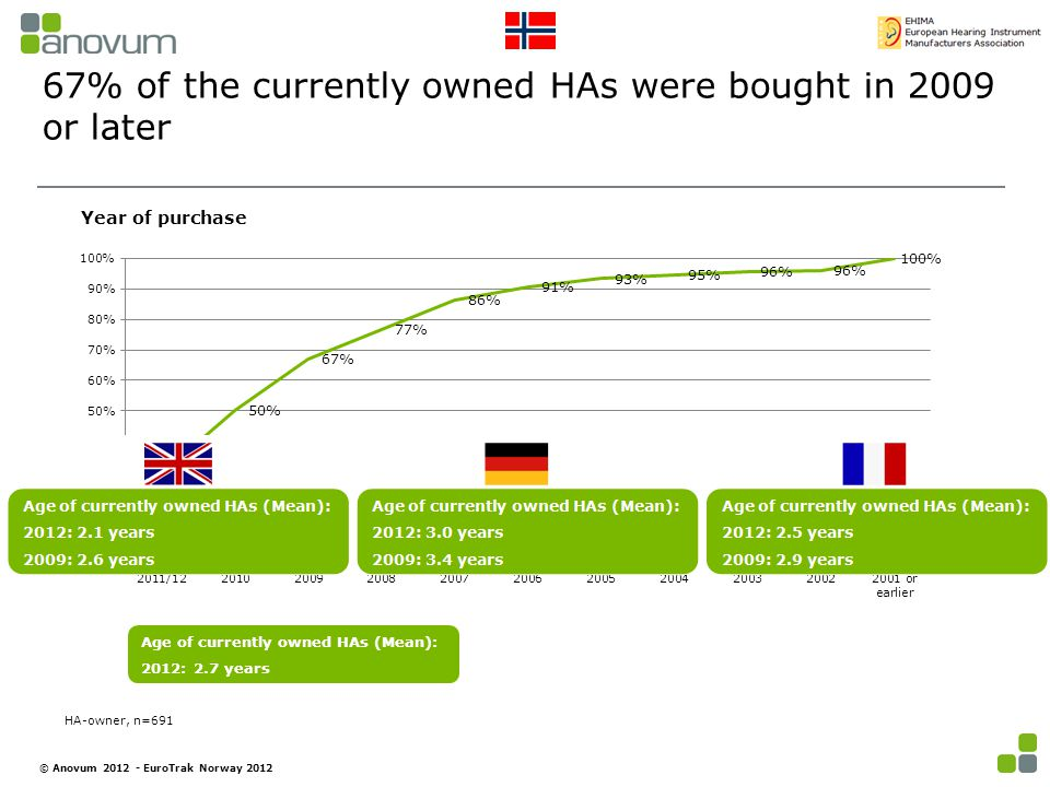 67% of the currently owned HAs were bought in 2009 or later Age of currently owned HAs (Mean): 2012: 2.7 years Year of purchase HA-owner, n=691 © Anovum 2012 - EuroTrak Norway 2012