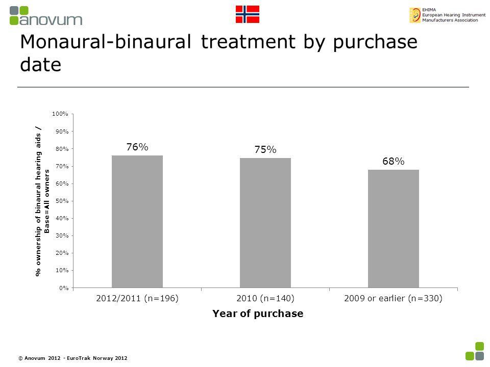 Monaural-binaural treatment by purchase date © Anovum 2012 - EuroTrak Norway 2012