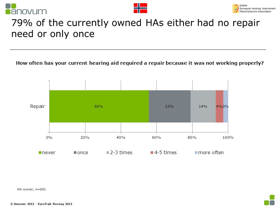 79% of the currently owned HAs either had no repair need or only once How often has your current hearing aid required a repair because it was not working properly.