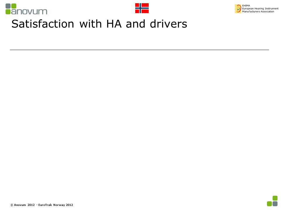 Satisfaction with HA and drivers © Anovum 2012 - EuroTrak Norway 2012