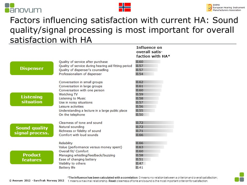 Factors influencing satisfaction with current HA: Sound quality/signal processing is most important for overall satisfaction with HA Dispenser Listening situation Sound quality signal process.