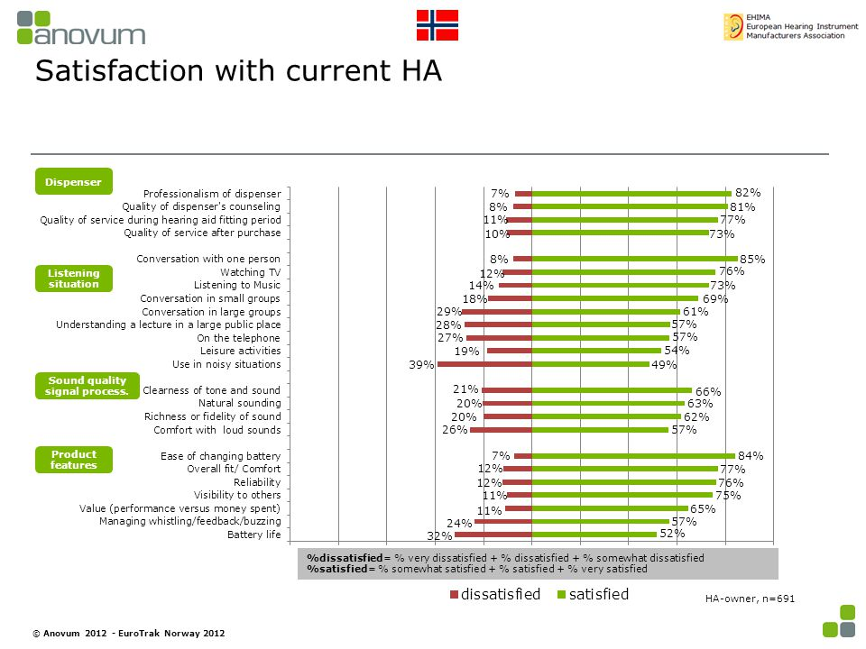 Satisfaction with current HA HA-owner, n=691 Dispenser Sound quality signal process.