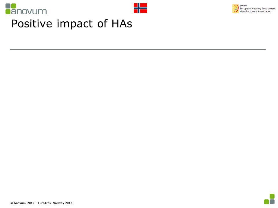 Positive impact of HAs © Anovum 2012 - EuroTrak Norway 2012