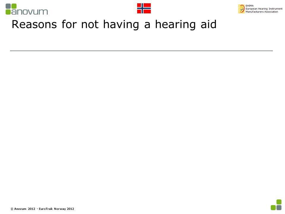 Reasons for not having a hearing aid © Anovum 2012 - EuroTrak Norway 2012