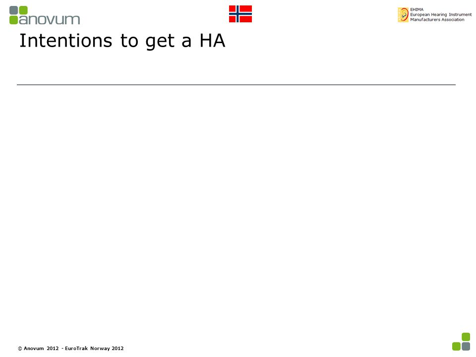 Intentions to get a HA © Anovum 2012 - EuroTrak Norway 2012