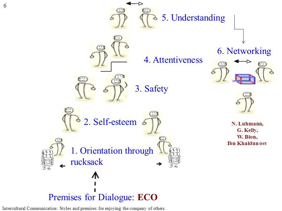 6. Networking N. Luhmann, G. Kelly, W. Bion, Ibn Khaldun osv Premises for Dialogue: ECO 1. Orientation through rucksack 2. Self-esteem 3. Safety 4. At